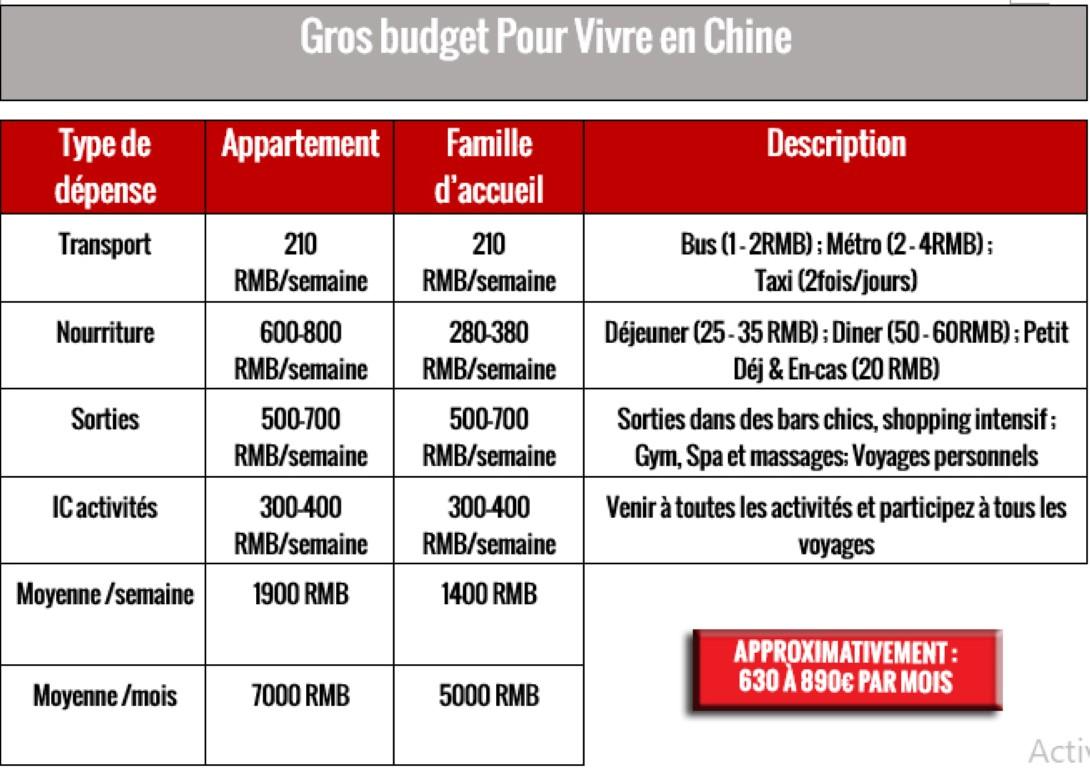 Gros Budget pour ceux qui voudront dépenser dans les bars, taxis et produits importés
