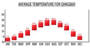 qingdao-climate-graph-300x160