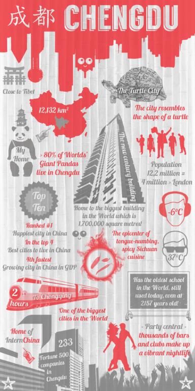 InternChina - Chengdu Infographic