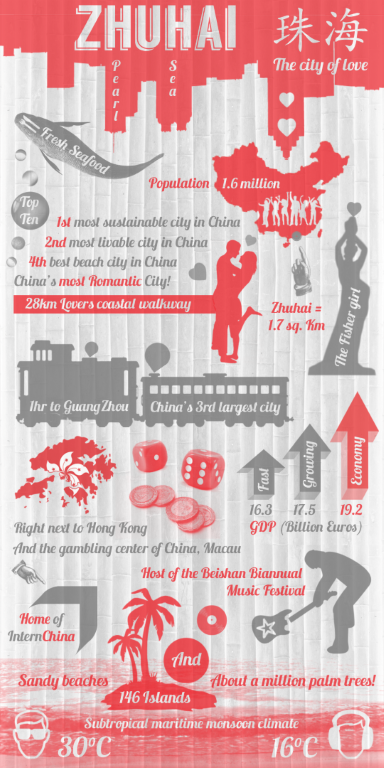 InternChina - Zhuhai Infographic